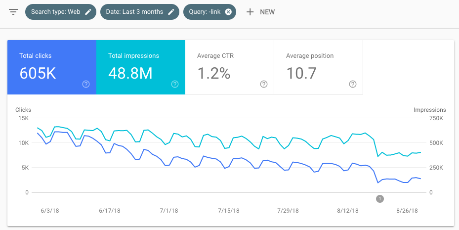 Graph excluding queries in Google Search Console showing drop in clicks