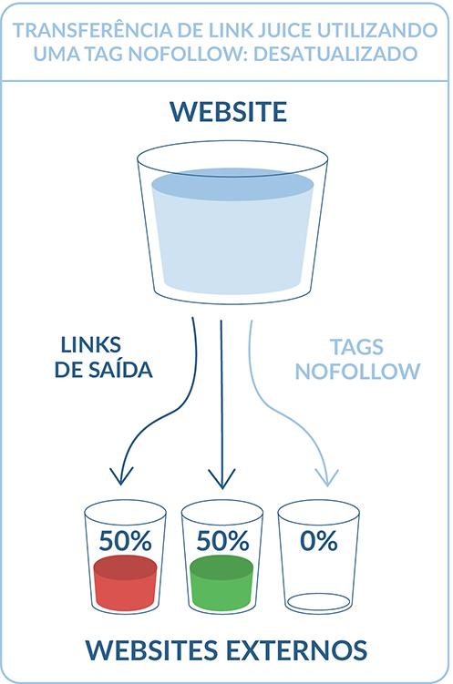 Transferência de link juice utilizando uma tag nofollow: desatualizado