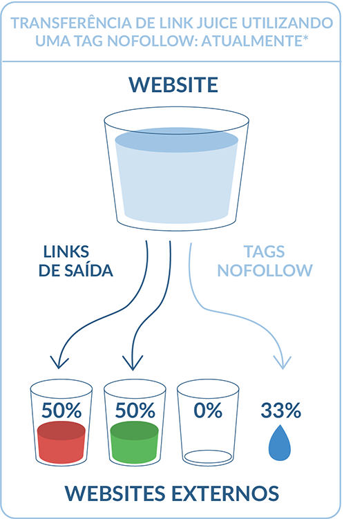 Transferência de link juice utilizando uma tag nofollow: Atualmente
