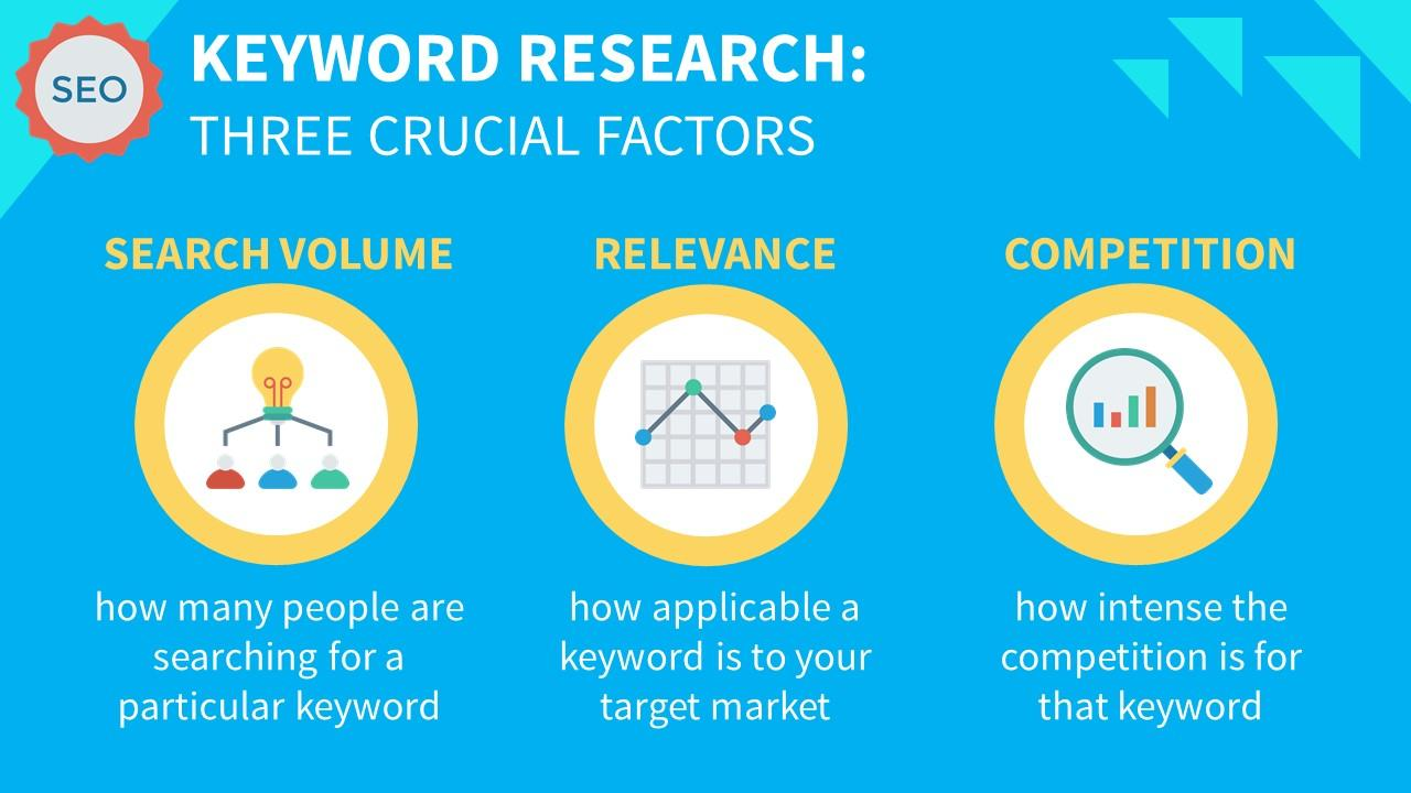 Three factors for Keyword Research infographic