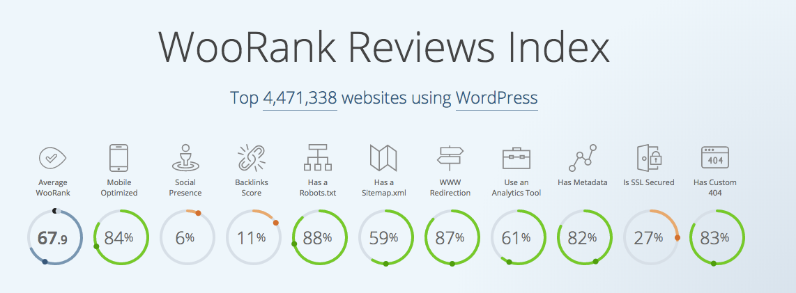 WooRank Index WordPress sites