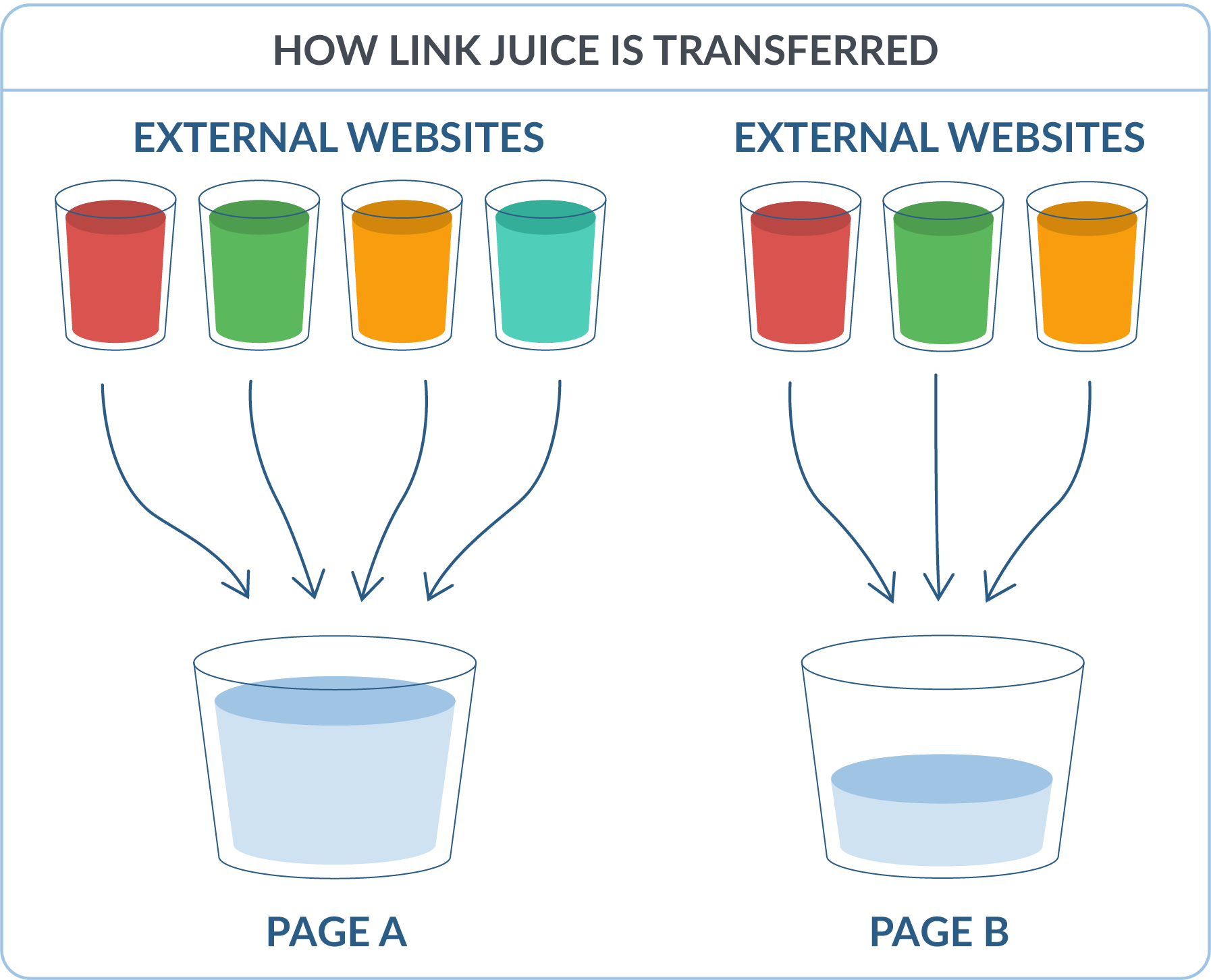 How link juice works