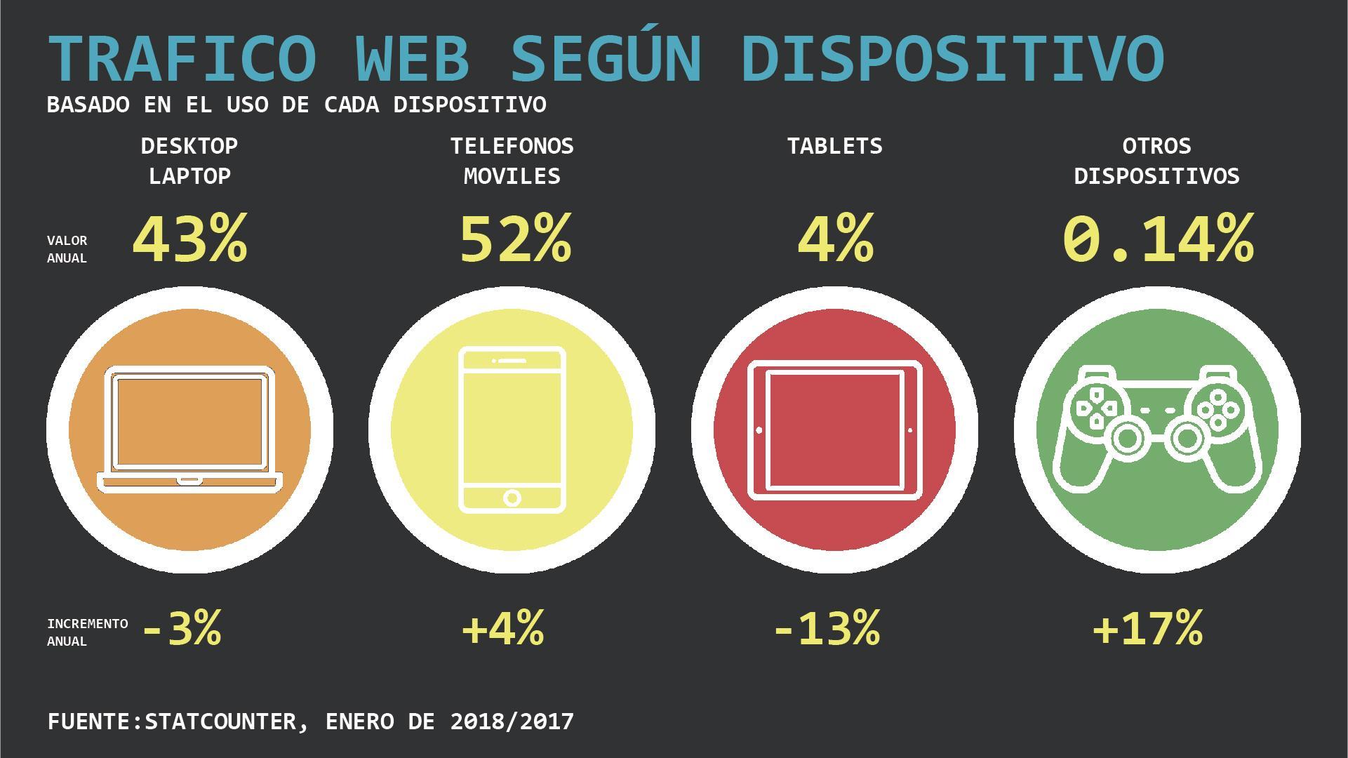 Trafico web según dispositivo