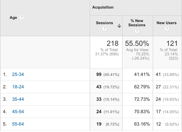 Google Analytics Age Segmentation