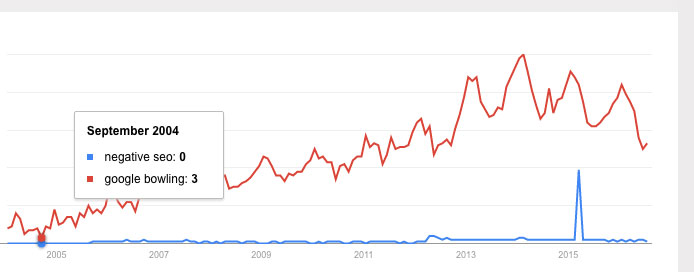 Negative SEO Google bowling Google Trends graph