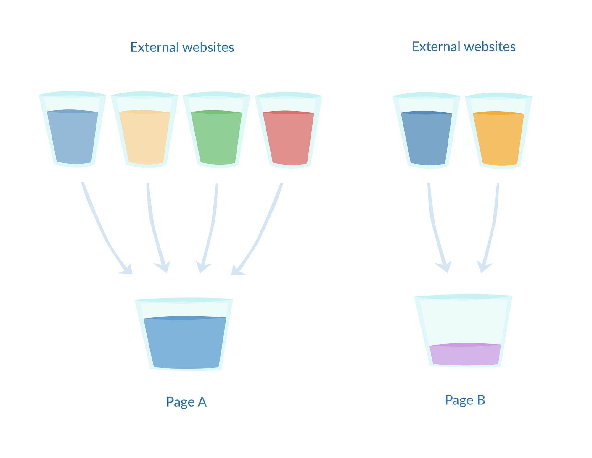 The flow of link juice
