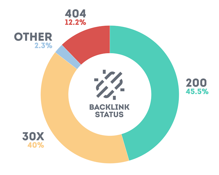Backlinks per HTTP status graph
