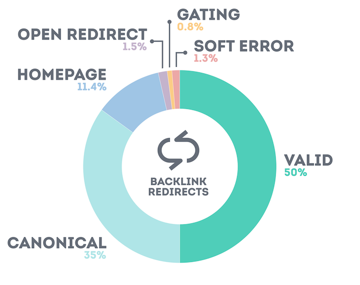 Backlink redirect reasons