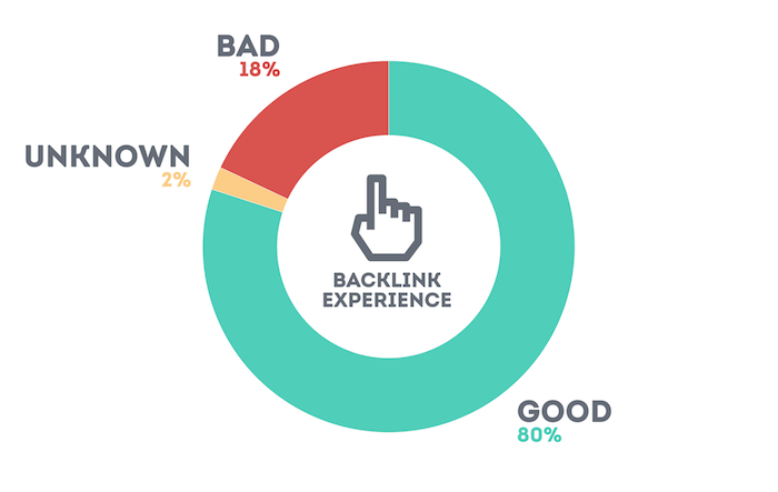 Links by good, bad, unknown link experience percentage
