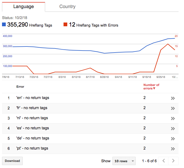 Google Search Console international targeting report to track hreflang errors