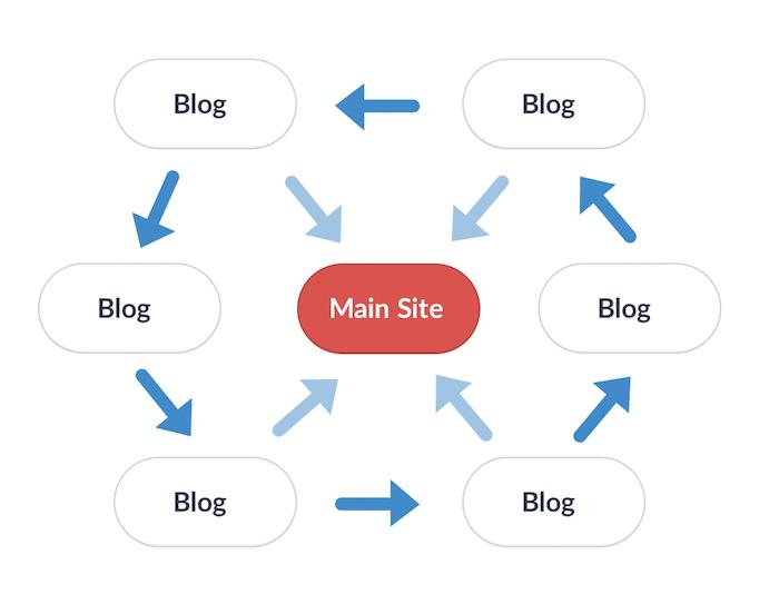 Diagram explaining a link wheel scheme