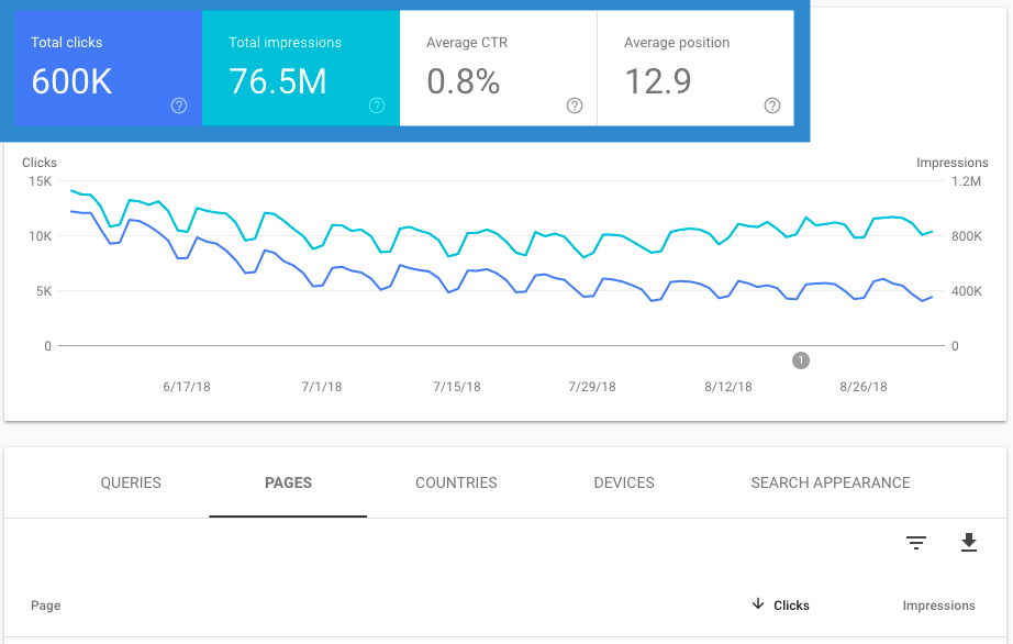 Metrics to select for performance report in new Search Console