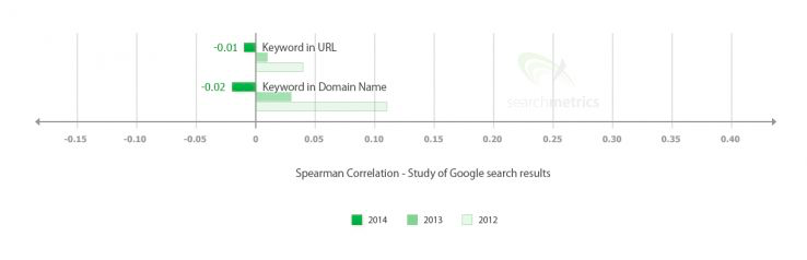 Searchmetrics study showing negative correlation between keyword domain and ranking