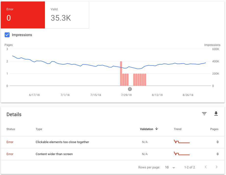 Mobile Usability report overview in Google Search Console