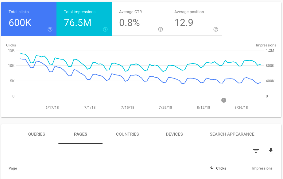 New Google Search Console Performance reporting