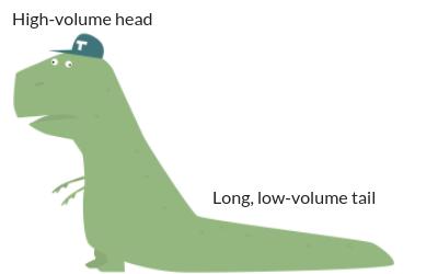 Dinosaur as an example of head and tail keywords