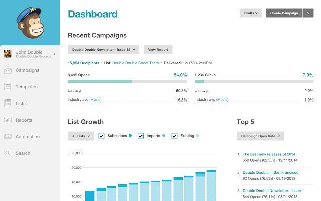 MailChimp dashboard