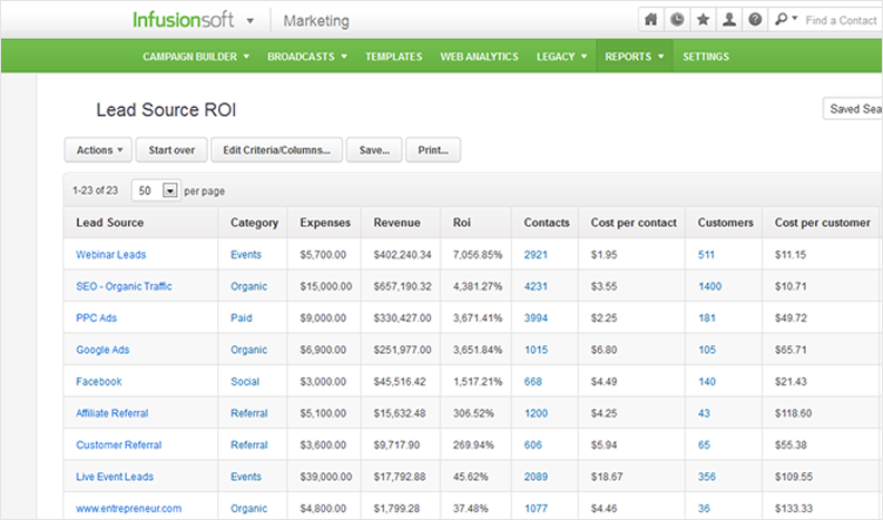 Infusionsoft Lead Source ROI
