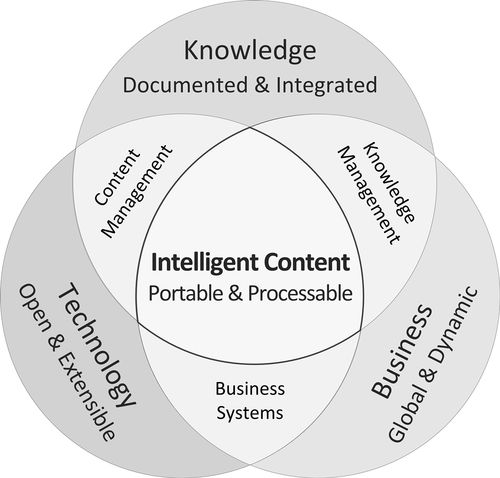 Intelligent content for B2B marketing diagram