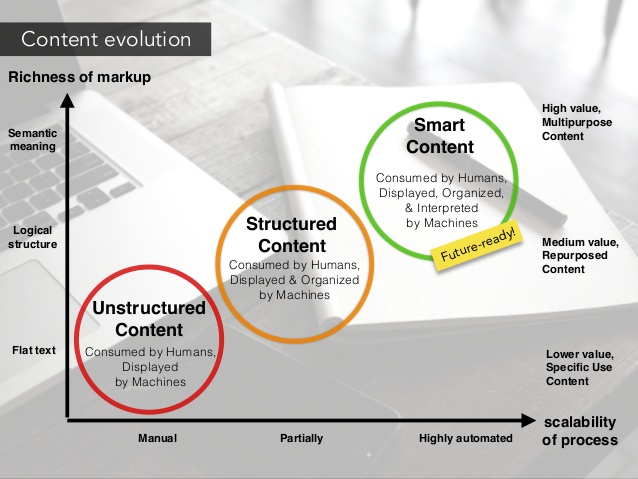 Evolution of intelligent content