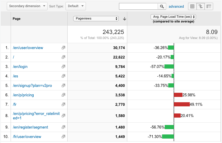 Analytics page speed reporting