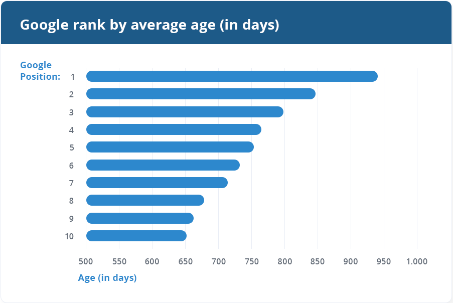 Google rank by age in days