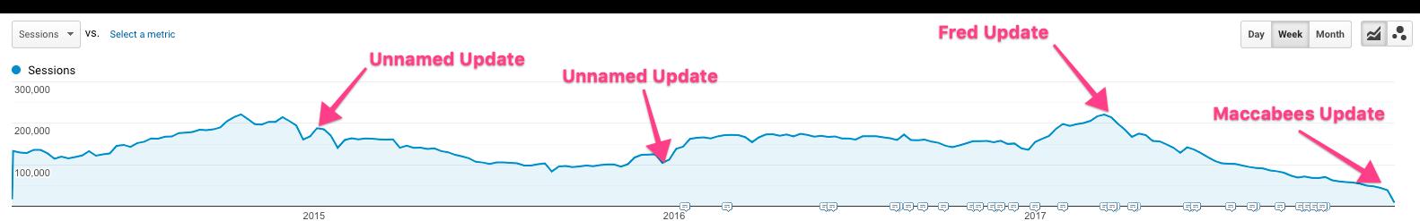 The impact of Google updates on website traffic