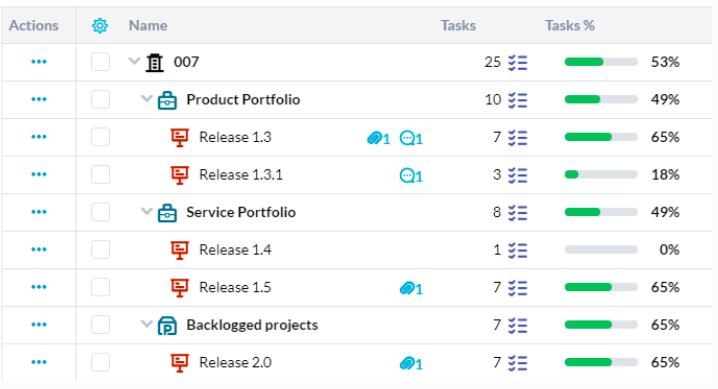 OneDesk task completion tracking