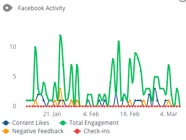 WooRank Project tracking Facebook activity