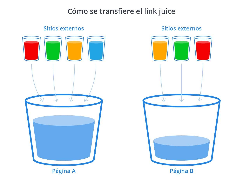 Cómo funciona el link juice