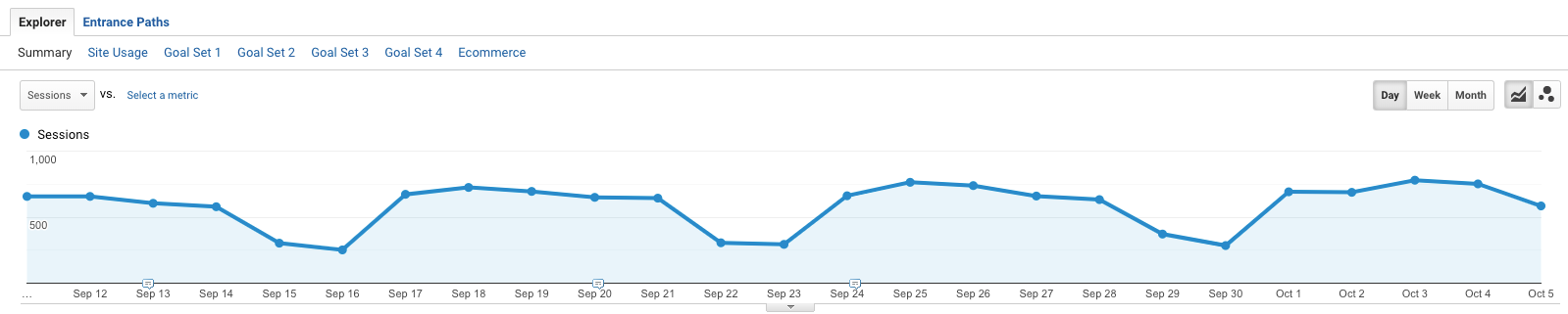 Analytics graph showing continuing SEO traffic for multiple pages