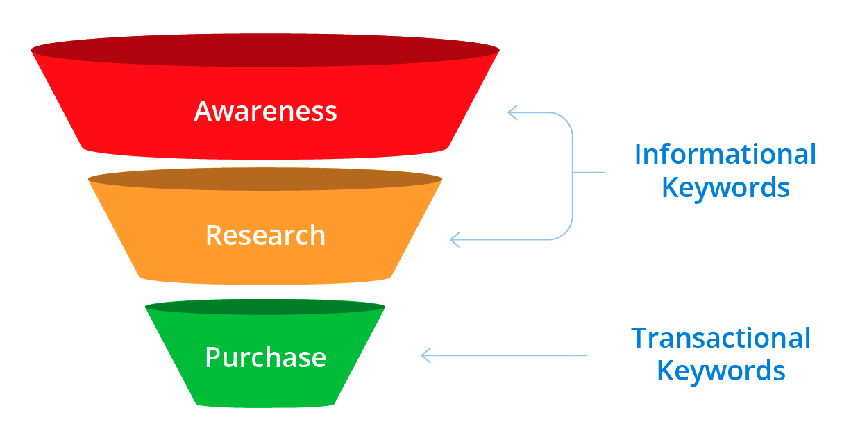 Sales funnel mapping to search intent