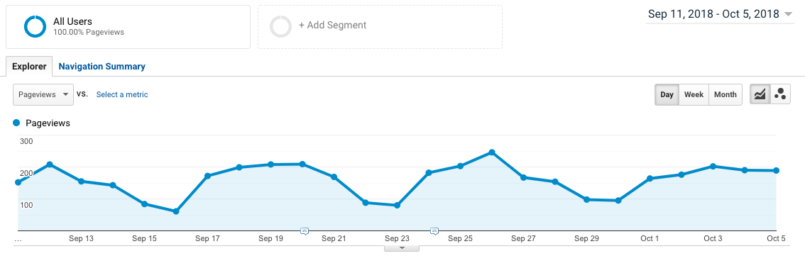 Analytics graph showing continuing traffic from SEO