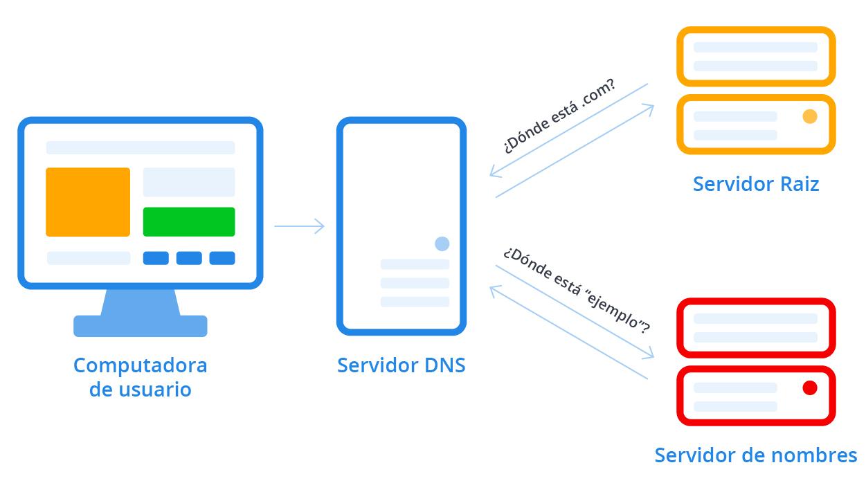 diagrama de búsqueda de DNS