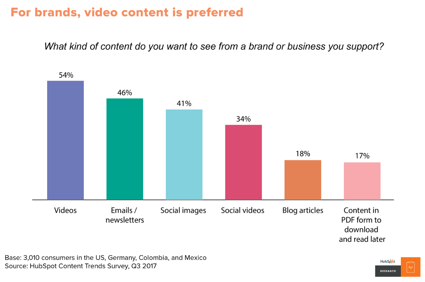 Bar graph on content preferences from HubSpot