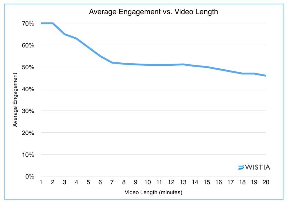 Wistia study on video engagement