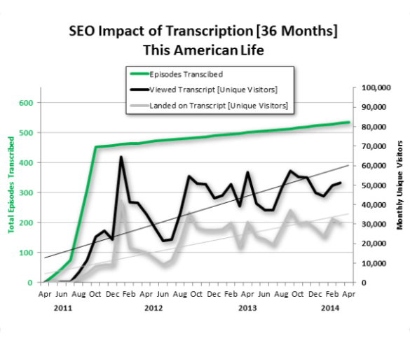 SEO impact on transcripts for video