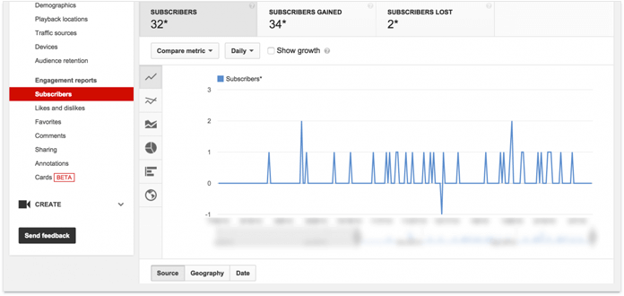 YouTube Analytics shows your video progress over time