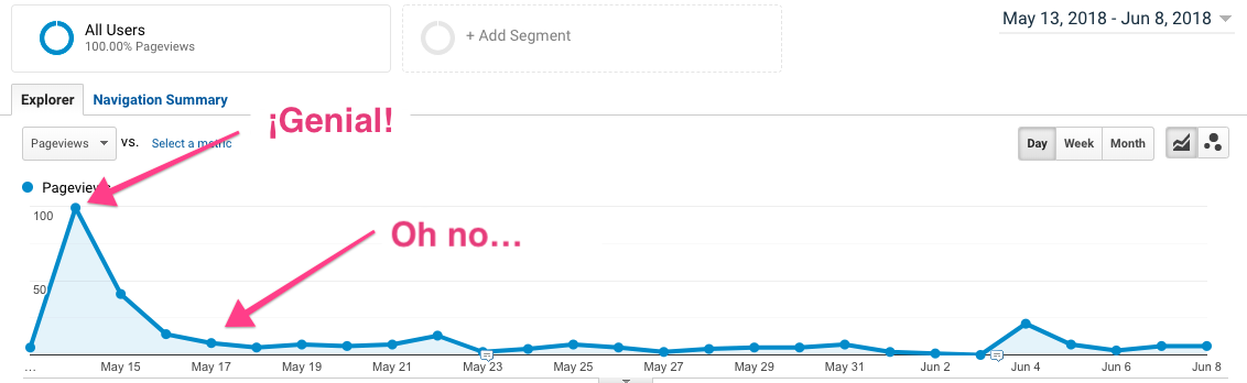 Analytics graph showing and initial traffic spike with the tail of nothing