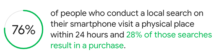 76% of people who conduct a local search on their smartphone visit a physical place within 24 hours and 28% of those searches result in a purchase.
