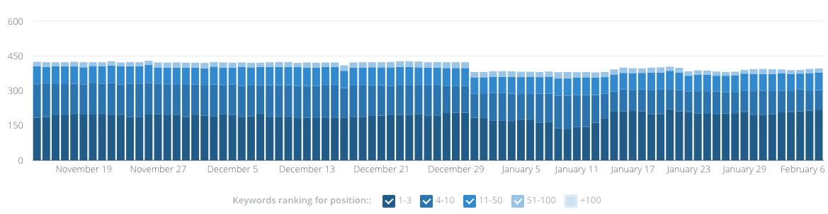 WooRank Position Spread Chart