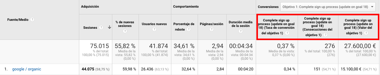 Informe de conversiones en Analytics