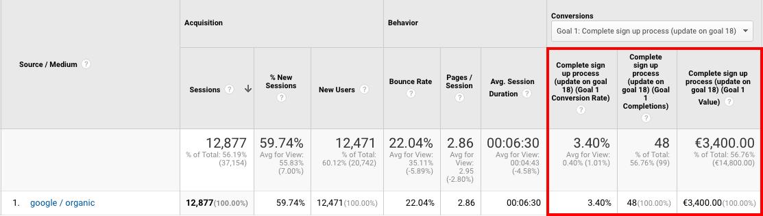 Google traffic report from Google Analytics