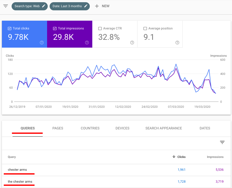 Performance on search results from GSC