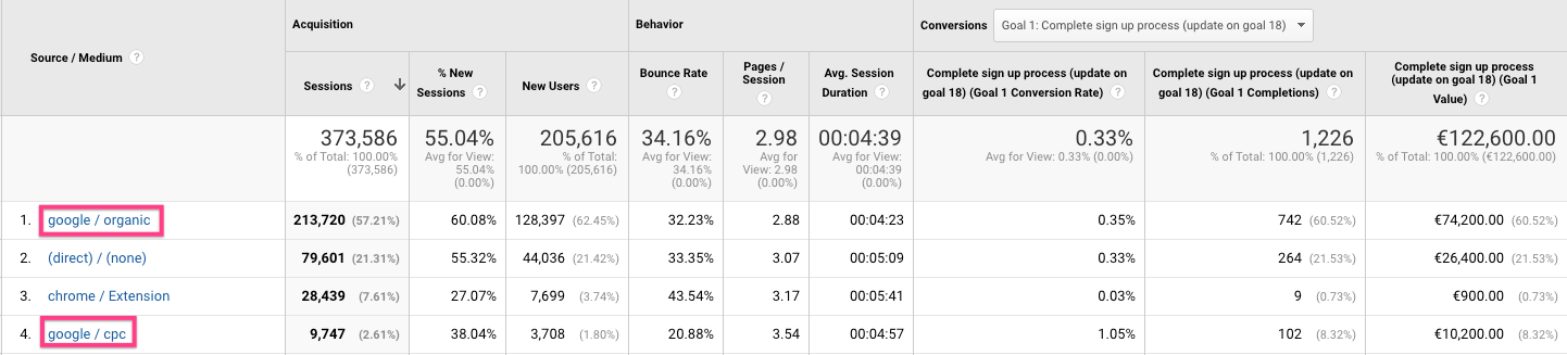 Google Analytics data for website traffic by source