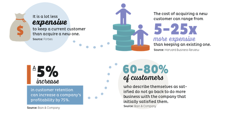 Cost of keeping a long-term customer infographic