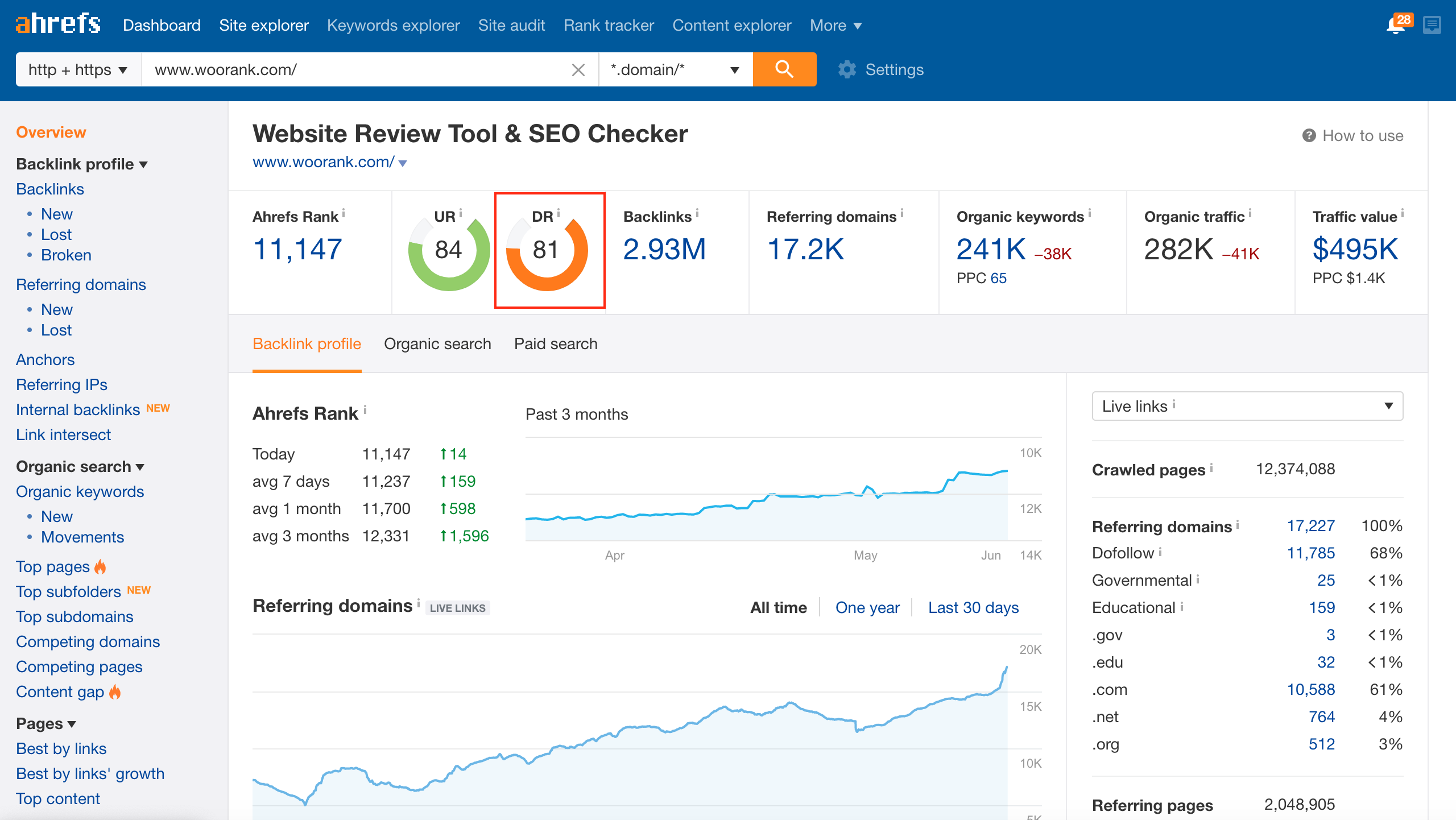 Domain Rating displayed in ahrefs dashboard