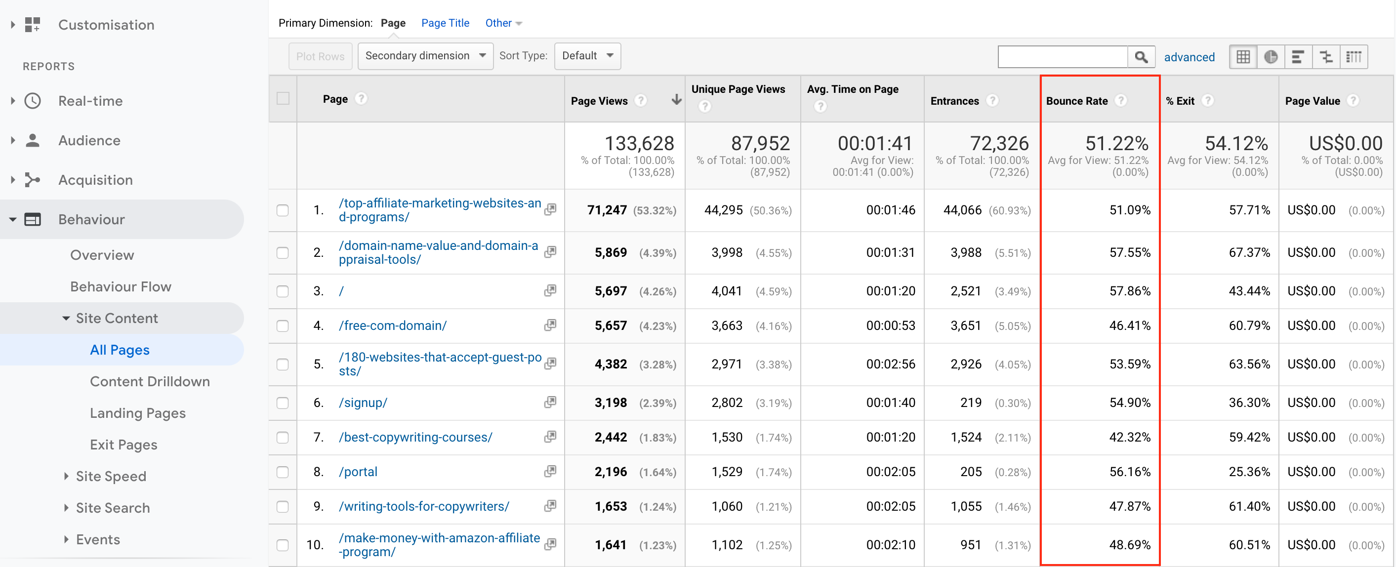 Bounce rate shown in Google Analytics