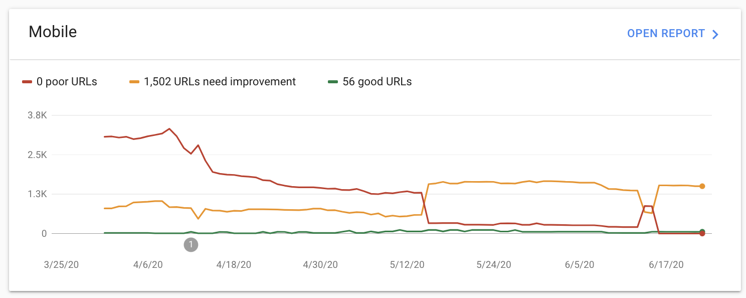 Core Web Vitals Site Speed Reports