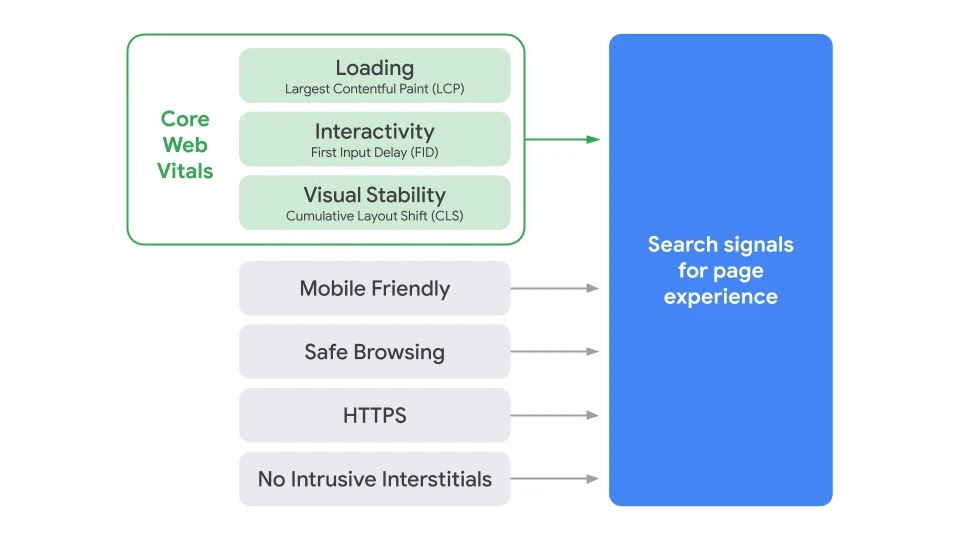Core Web Vitals to be combined with other factors for Google